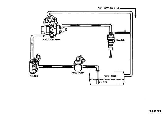 cucv alternator wiring diagram cucv interior wiring